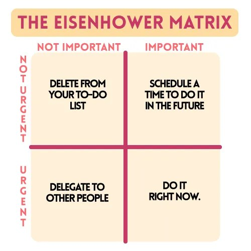 The Eisenhower Matrix for The Perfect Productivity System: A Complete Guide on How to Create Yours