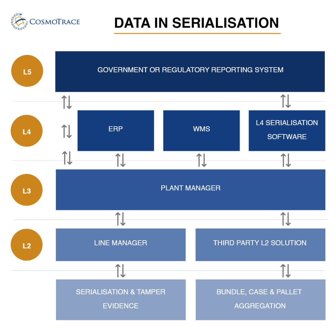 WHY IS DATA SO IMPORTANT IN SERIALISATION