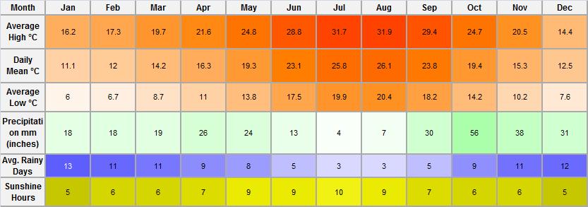 Torrevieja Weather Temperatures