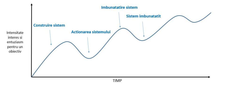 figura 2 - sistem