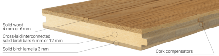 3 LAYER T G ENGINEERED FLOORING    coswick com FEATURES