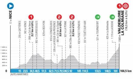 Arrivée à La Colmiane Course Cycliste Paris Nice