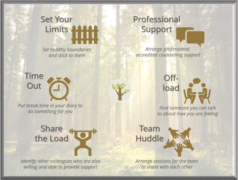 manage the emotional load. Set your limits, professional support, time out, off-load, share the load and team huddle