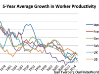 What Really Causes Falling Productivity Growth:An Energy-Based Explanation