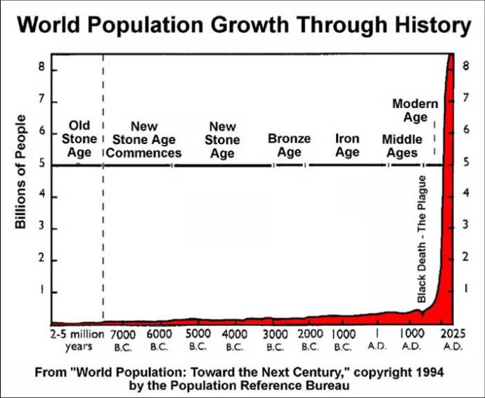 world-population-time