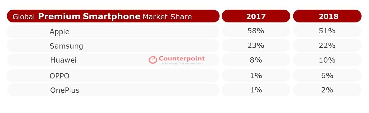 2018 Premium Smartphone Segment Market Share