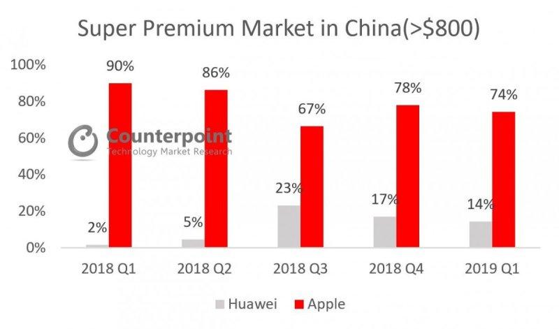 Super Premium Market in China