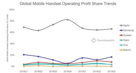 Apple's share of revenue