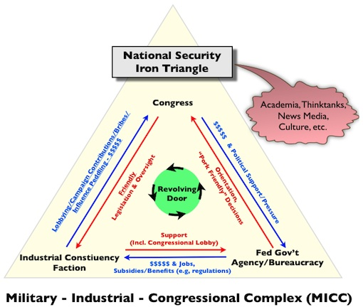 Nat'l Security Iron Triangle