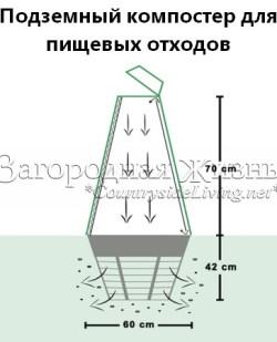 Подземный компостер для пищевых отходов