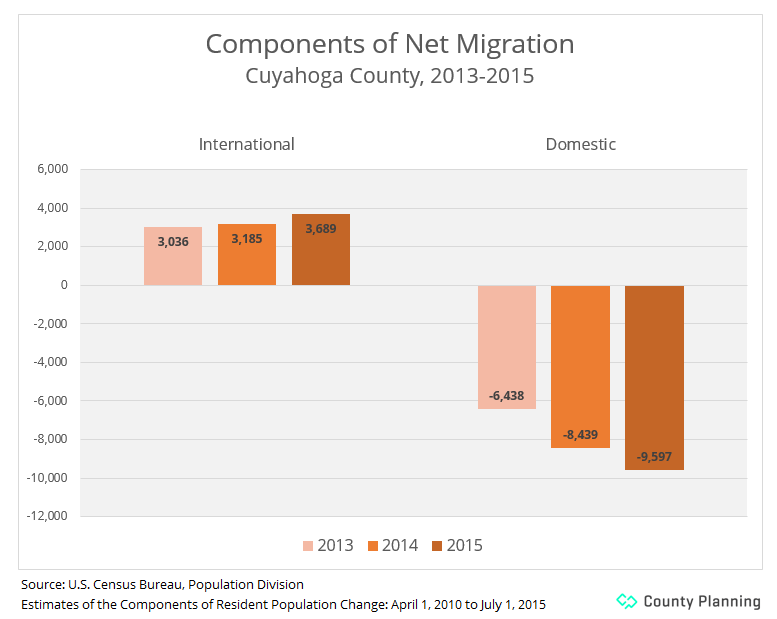 chart of migration figures