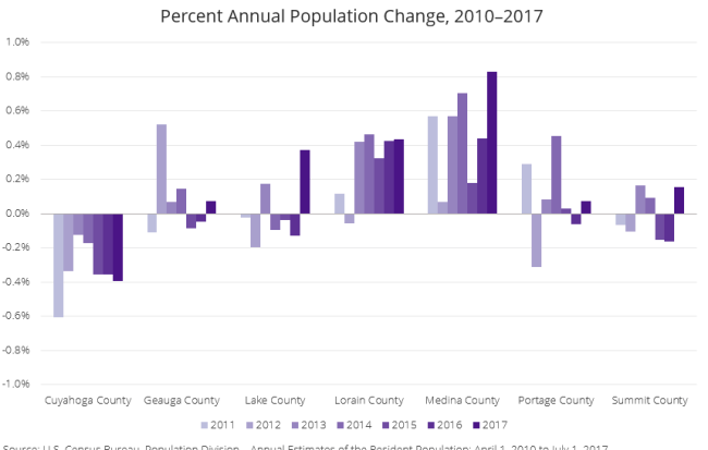 chart of population change by county