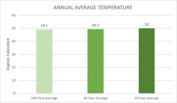 Bar graph comparing the Annual Average Temperature for the county from three climate periods: historic 100 years, 30 year normal, and recent ten year