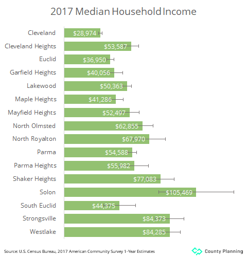 graph of median household incomes