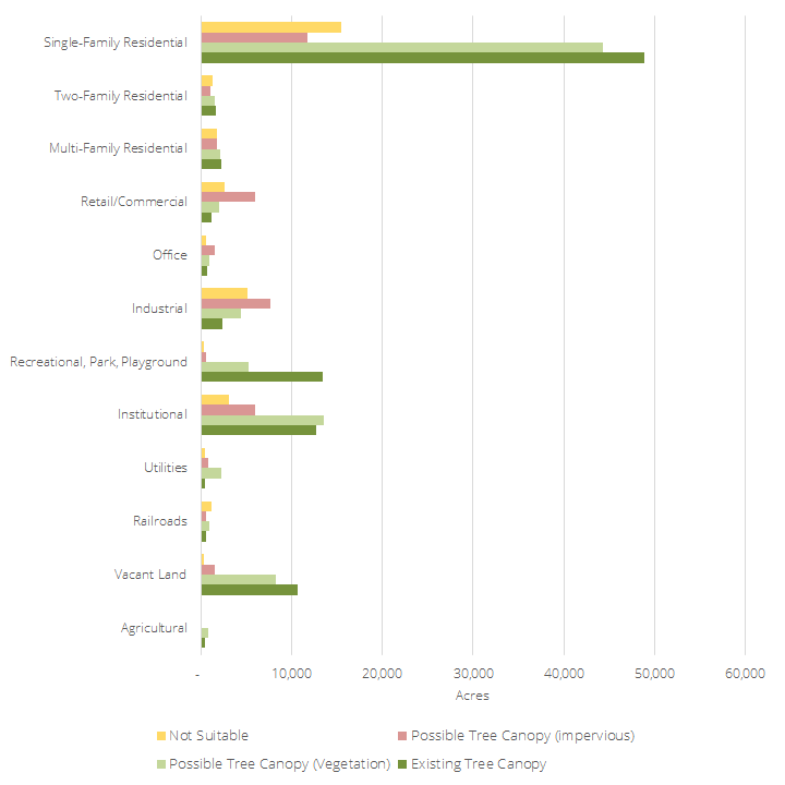 chart of tree canopy by land use
