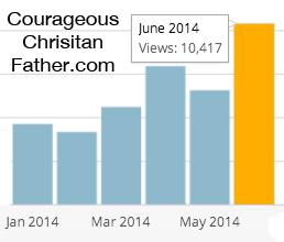 10k pageviews June