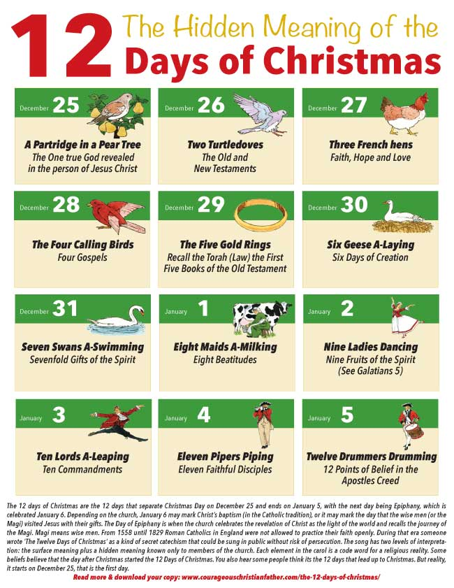 Hidden Meaning of the 12 Days of Christmas