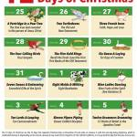 Hidden Meaning of the 12 Days of Christmas - Christmas Blog Post