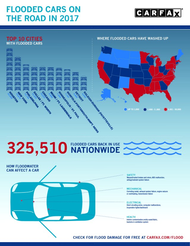 America Is Seeing A Flood Of 'Flood Cars' - Flooded Cars on the Road in 2017 by CarFax