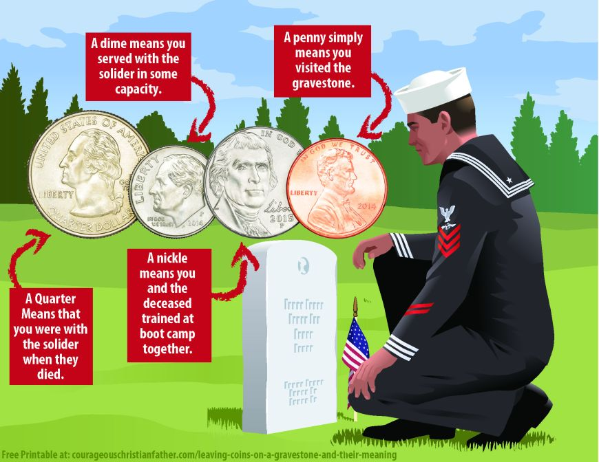 Leaving Coins on a Gravestone and their meaning - Have you ever seen coins on a gravestone. I'm talking about pennies nickels dimes and quarters. Have you ever wondered what they meant? Each coin has a significant meaning. Includes FREE printable version!