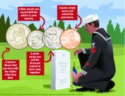 Leaving Coins on a Gravestone and their meaning