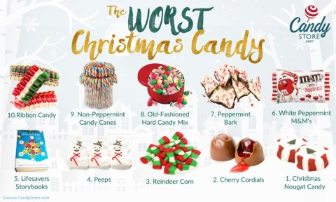 10 Worst Christmas Candy for 2019 - This is a list of the worst Christmas Candy for 2019 according to CandyStore.com