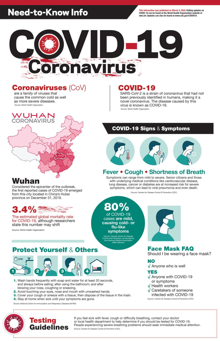 Coronavirus COVID-19 Need-to-Know Info Printable #Coronavirus #COVID19