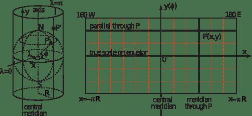 Cylindrical_Projection_basics2