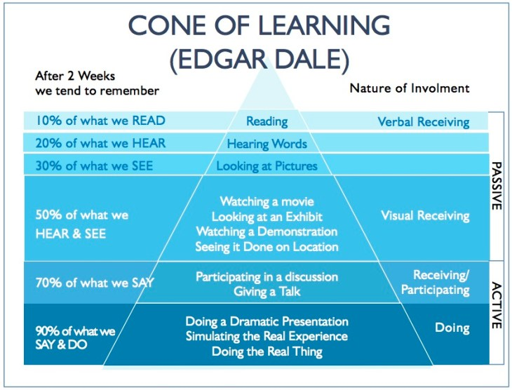 ConeOfLearning