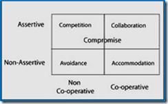 conflict management model 2