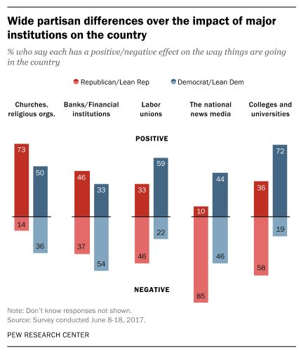 Democrats and Republicans Divided on Impact of Religion in the US