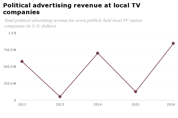 chart political ad tv revenue