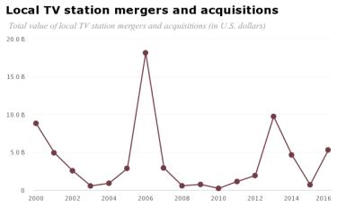 chart tv mergers