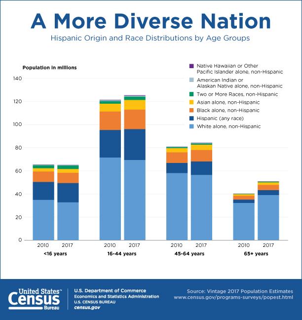 population Asian census american