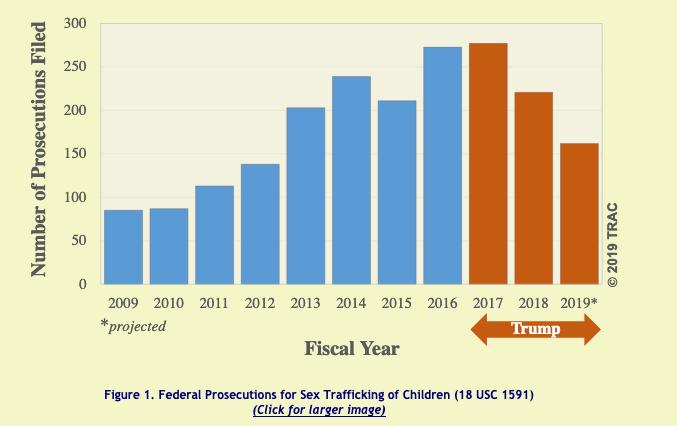 Prosecution of Child-Sex Traffickers Plummeted Under Trump