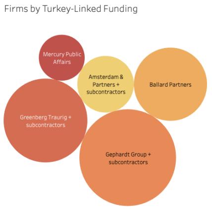 Boom Times for Turkey's Lobbyists in Trump's Washington 25