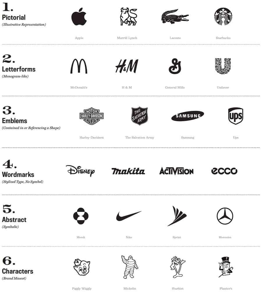types of logos thebrandboy