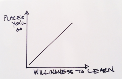 leraning curve, willingness to learn
