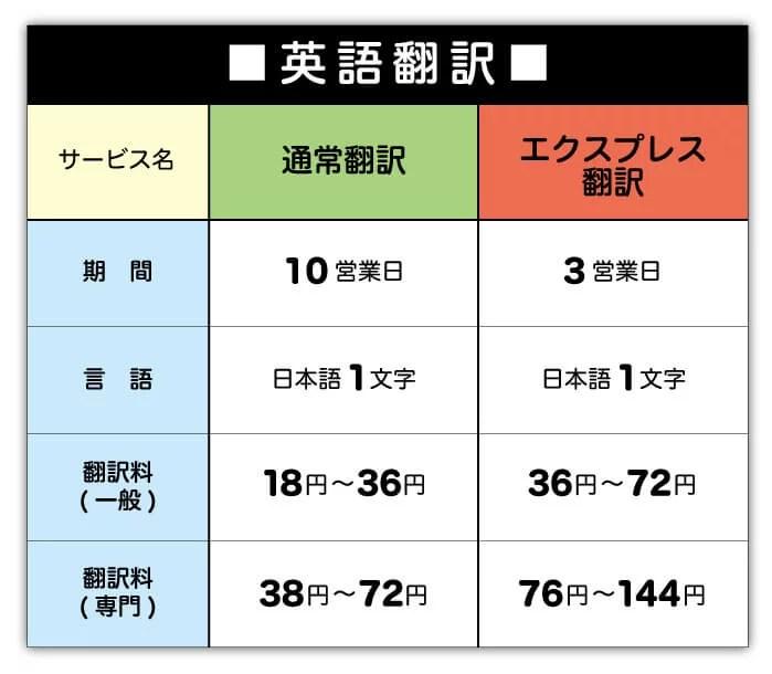 英語翻訳料金