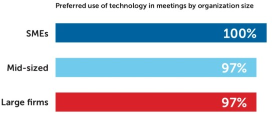 """Technology to Lead Business Collaboration: """"Future of Meetings"""" Research by Barco and Savanta"""