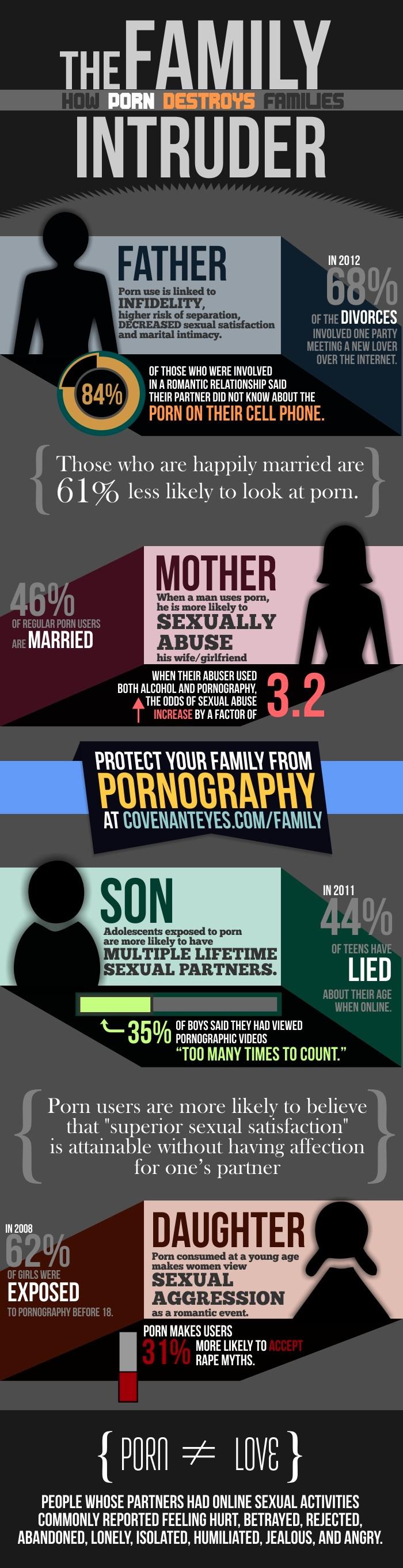 The Family Intruder: How Porn Destroys Families