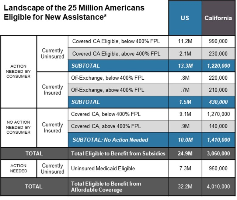Table showing the landscape of the 25 million Americans eligible for new assistance