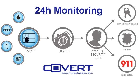 Most Affordable Home Security Monitoring