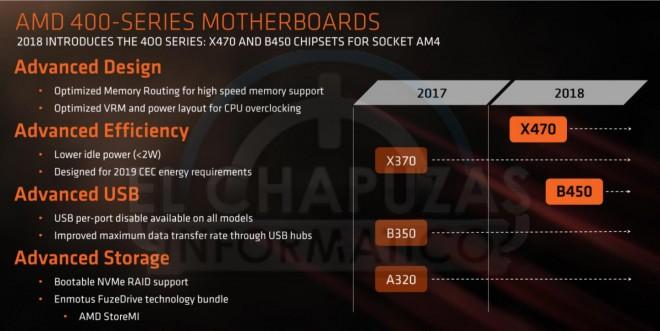 AMD X470 B450