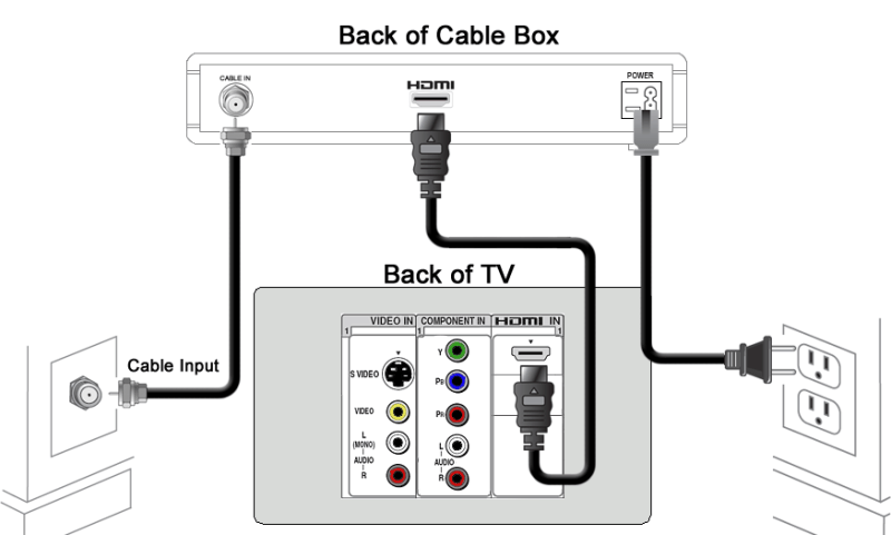 cable modem hook up diagram how to hook up comcast internet through cable box | howsto.co