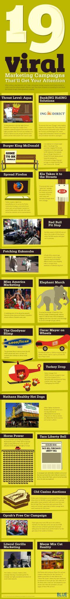 19 Viral Marketing Campaigns