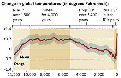 la-sci-climate-warming