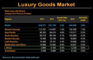 Quantifying Africa's Luxury Goods Market