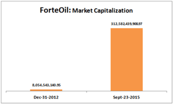 cpa19.2 forte oil capitalisation