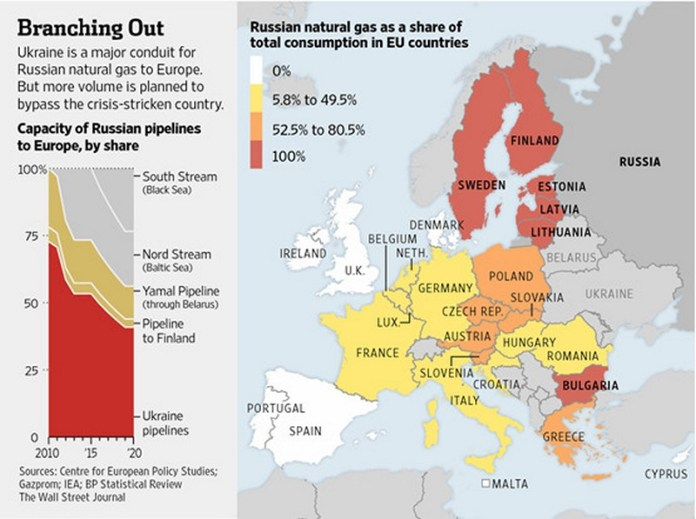 https://i2.wp.com/www.cpcml.ca/images2014/Europe/Russia/RussianGasEuropeReliance.jpg?w=696